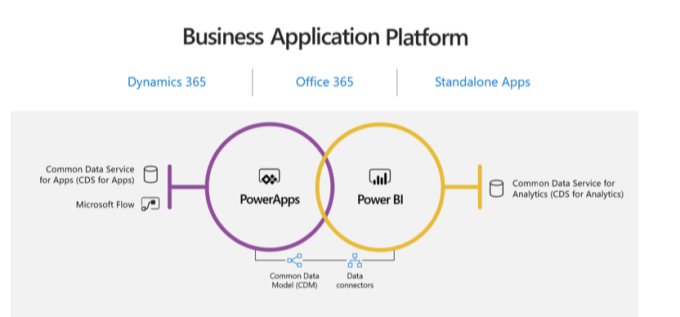 Microsoft Power Apps update includes new Common Data Service