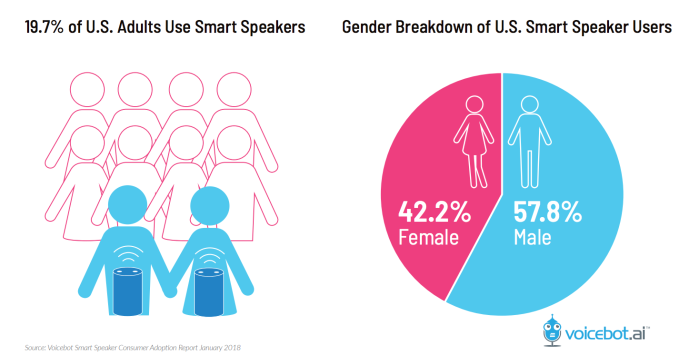 47 3 million U S  adults have access to a smart speaker, report says