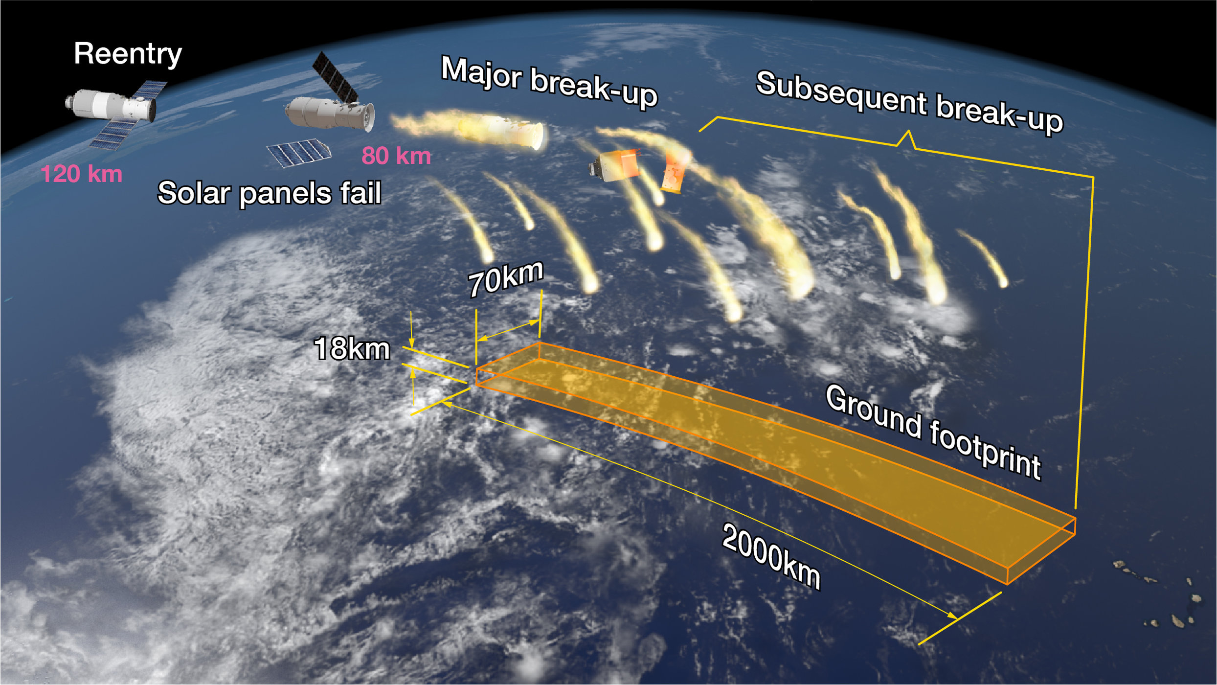 tiangong breakup