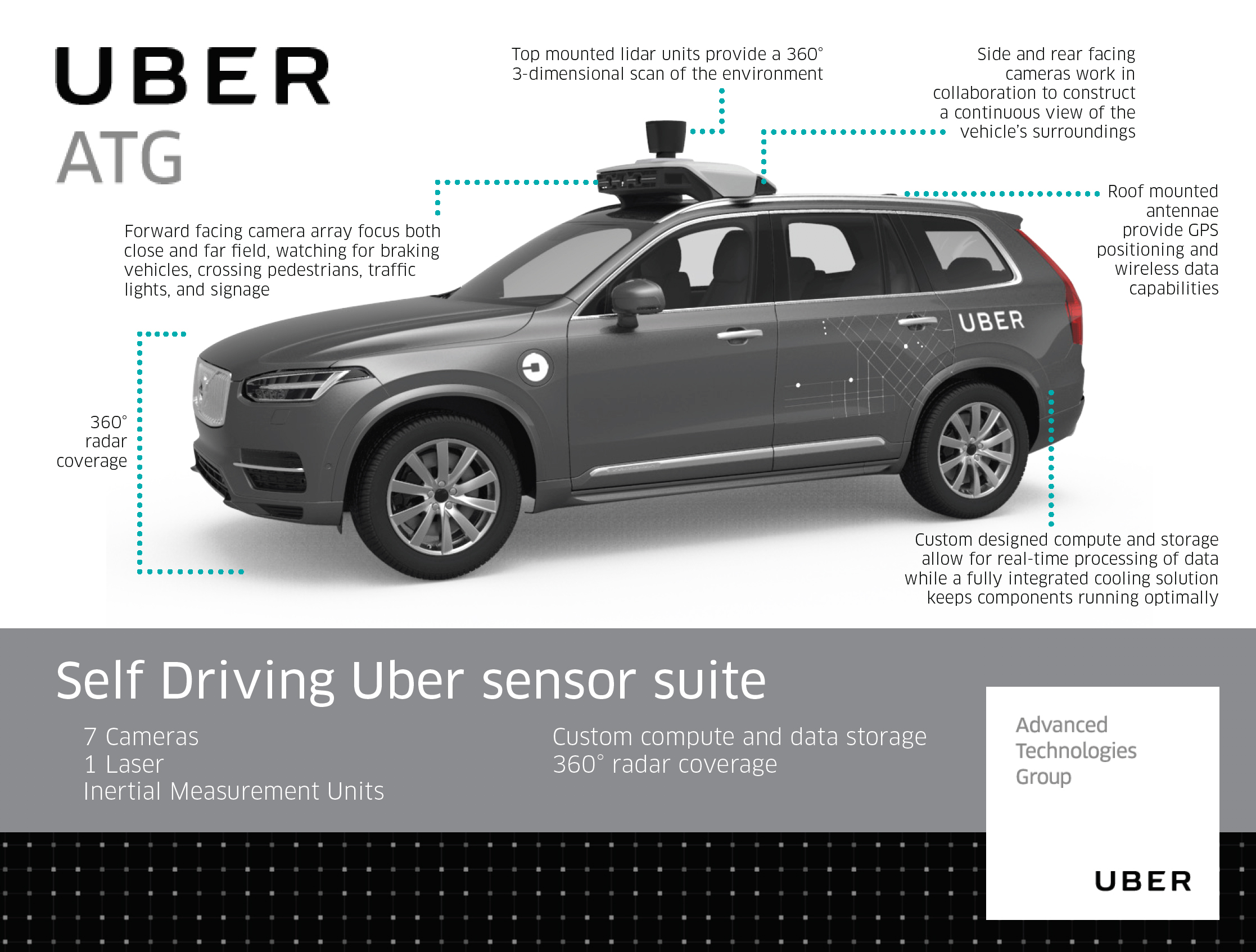 here's how uber's self-driving cars are supposed to detect