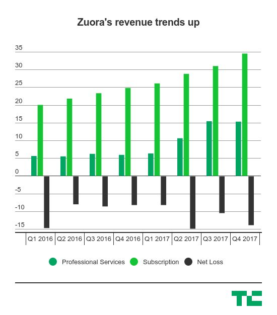 Enterprise subscription services provider Zuora has filed for an IPO