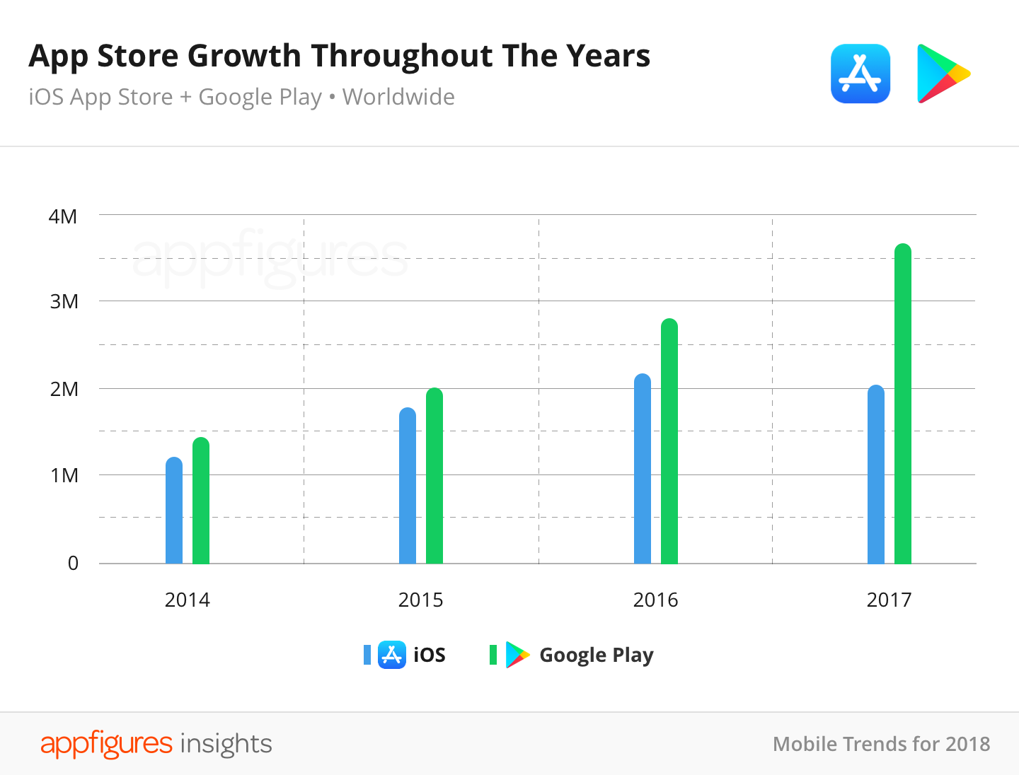 IOS App Store shrinks as number of new apps falls for first time ever