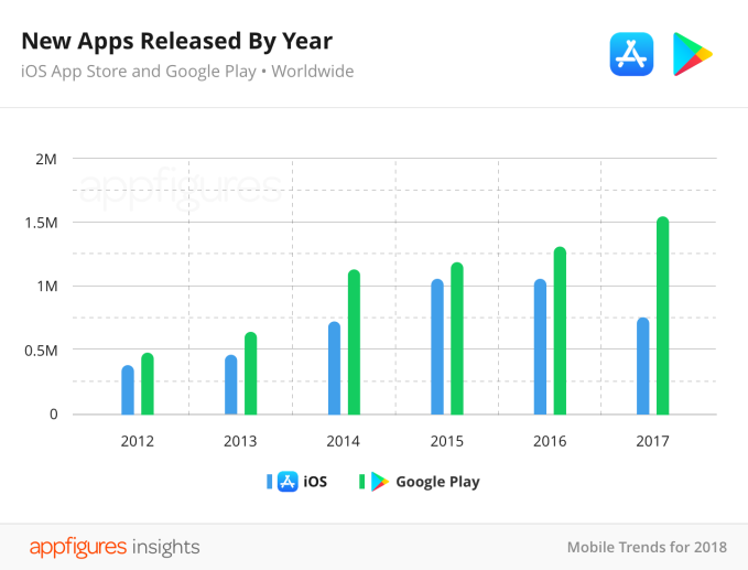 App Store shrank for first time in 2017 thanks to crackdowns on spam