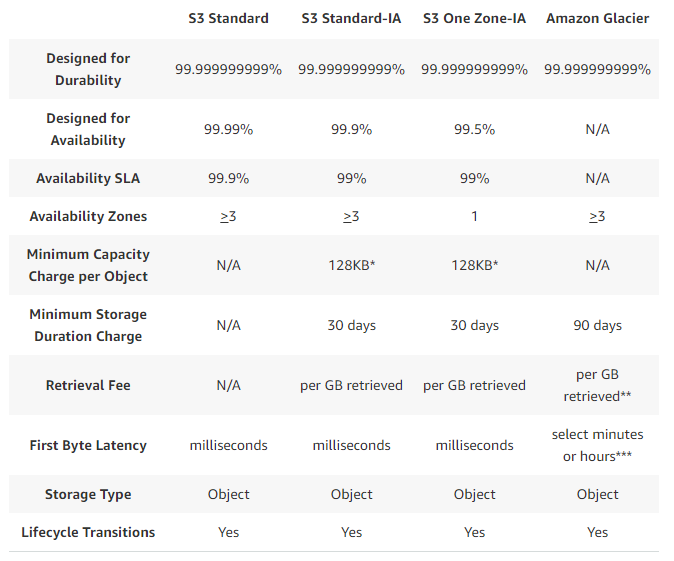 AWS launches a cheaper single-zone version of its S3 storage service
