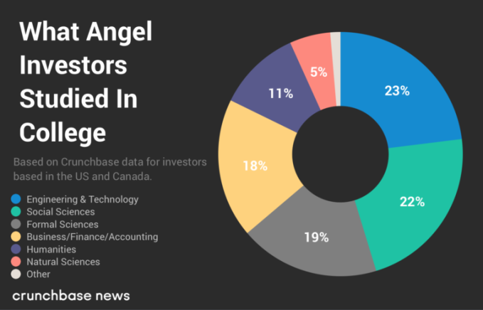 However, this is not the case with angel investors. The chart below  displays the breakdown of college degrees for U.S. and Canadian angel  investors.