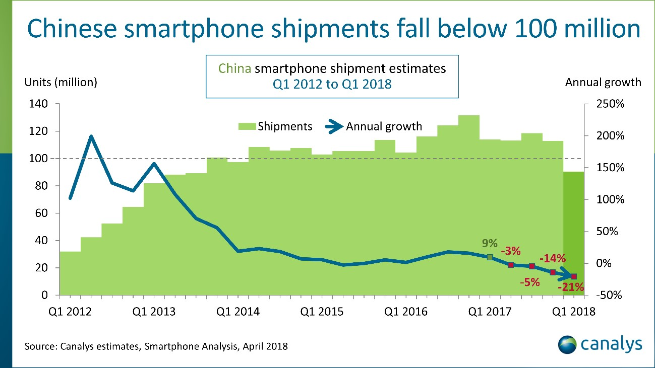 China smartphone shipments plunge by record 21% in Q1