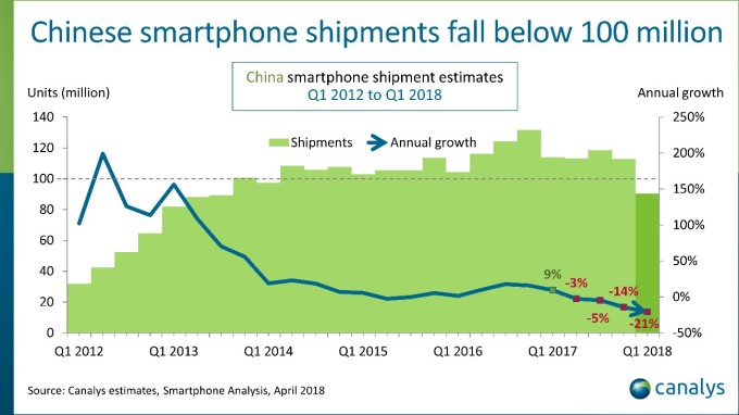 Report: Chinese smartphone shipments drop 21% to reach lowest level since 2013