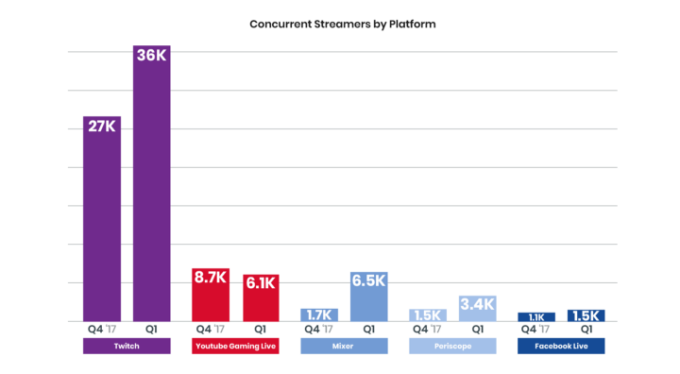 Twitch solidifies its lead with viewership up 21% in Q1, while YouTube Gaming drops concurrent streamers by platform