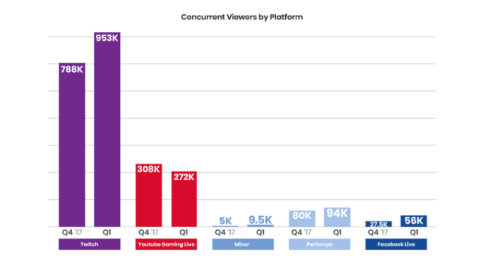 Twitch solidifies its lead with viewership up 21% in Q1, while YouTube Gaming drops concurrent viewers by platform