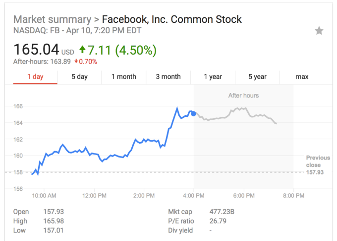 facebook share price testimony - Zuckerberg's boring testimony is a big win for Facebook – TechCrunch