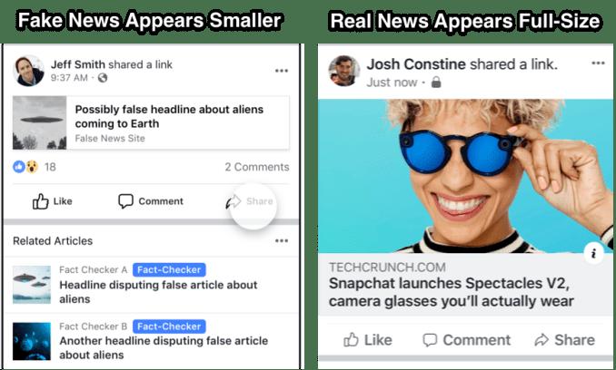 Facebook shrinks fake news after warnings backfire facebook false news vs real news