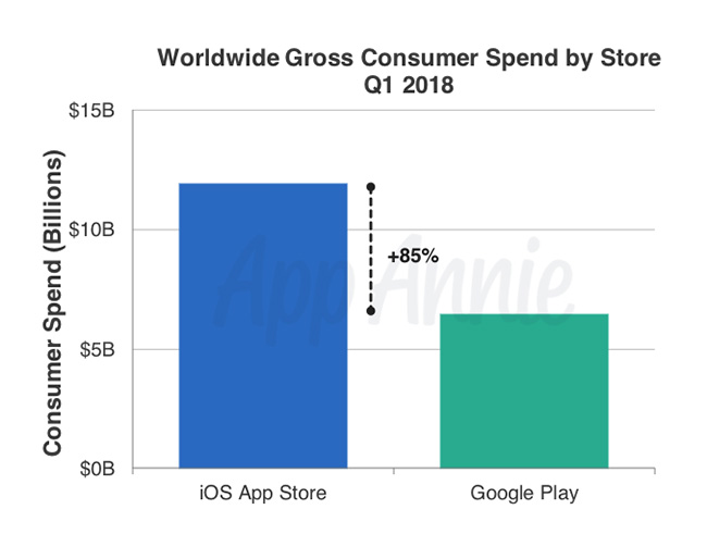 App downloads and revenue again broke records in the first quarter of 2018 insights q1 2018 index consumer spend0 new