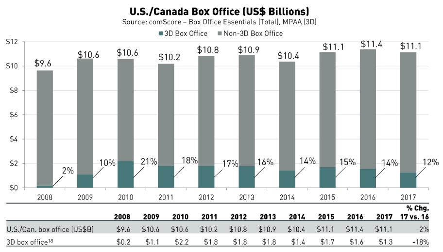 3D movie box office totals take another dive