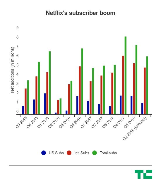 Netflix nears a $150B market cap as its subscribers continue to balloon