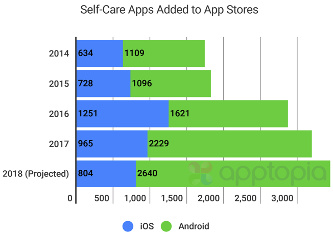 Self-care apps are booming | TechCrunch