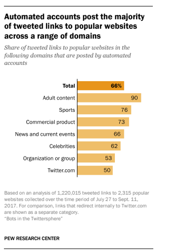 Bots on Twitter share two-thirds of links to popular websites: Pew