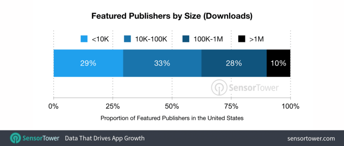 publishers by size - iOS 11's new App Store boosts downloads by 800% for Featured apps – TechCrunch