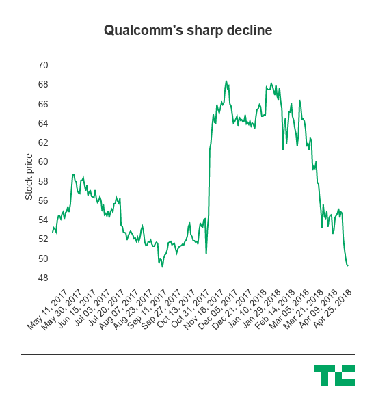 Qualcomm delivers a better-than-expected second quarter amid its chaotic year