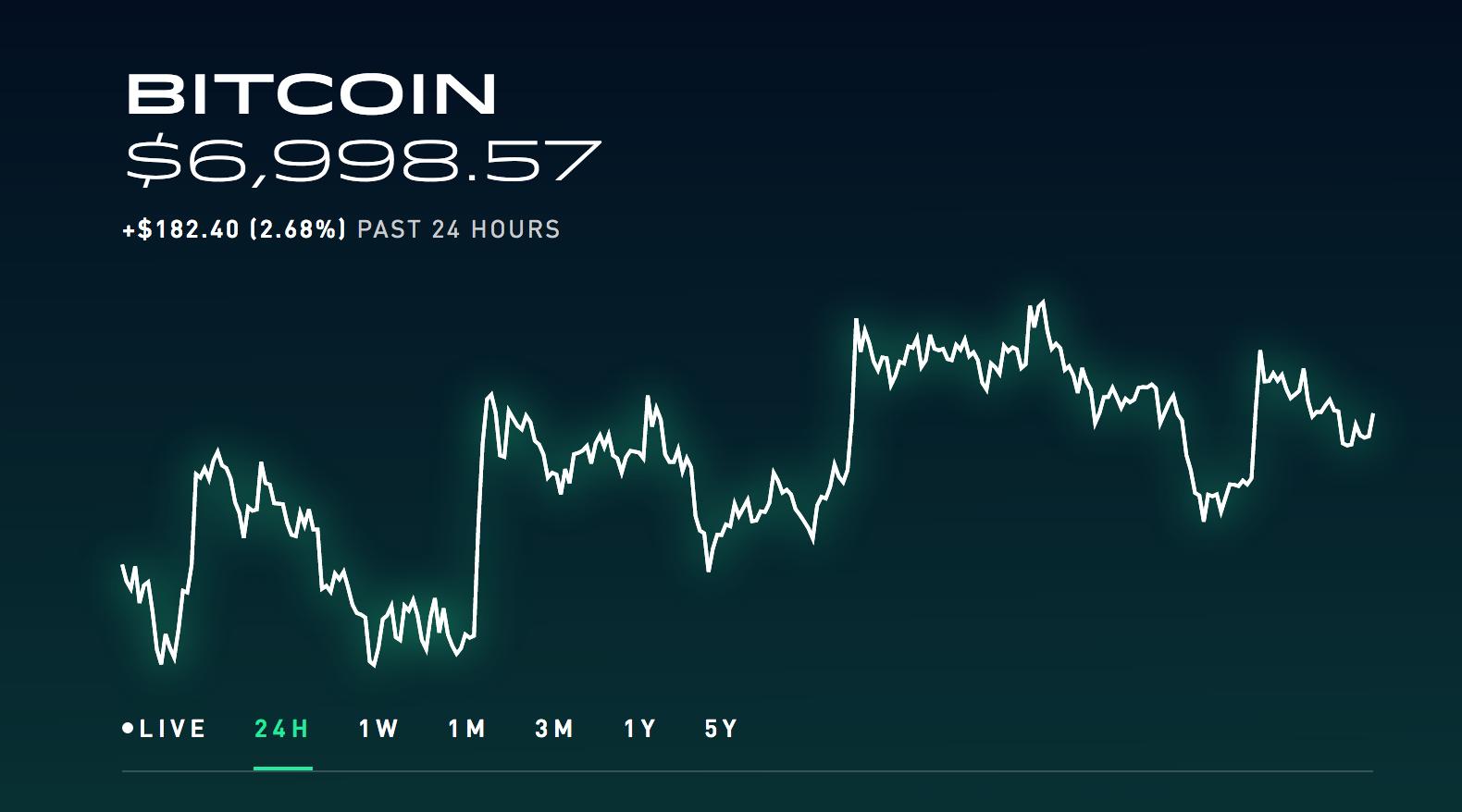 Micro trading crypto coinbase