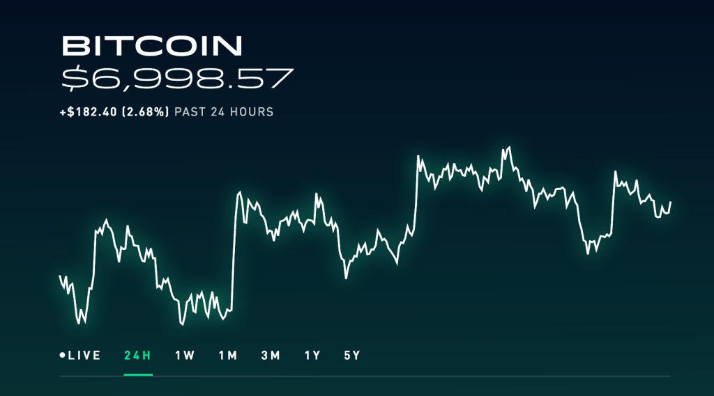 Rinkos apipavidalinimas: Bitcoin sverto išlaidos tampa pigios, padidėja eterio nepastovumas