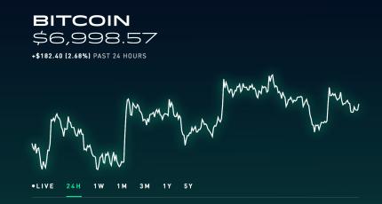 Investir des actions bitcoin