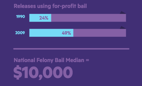 Bail reform has a complex relationship with tech