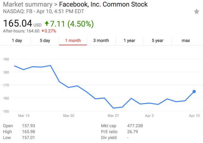 Facebook share price climbs as Zuckerberg gets grilled by the Senate