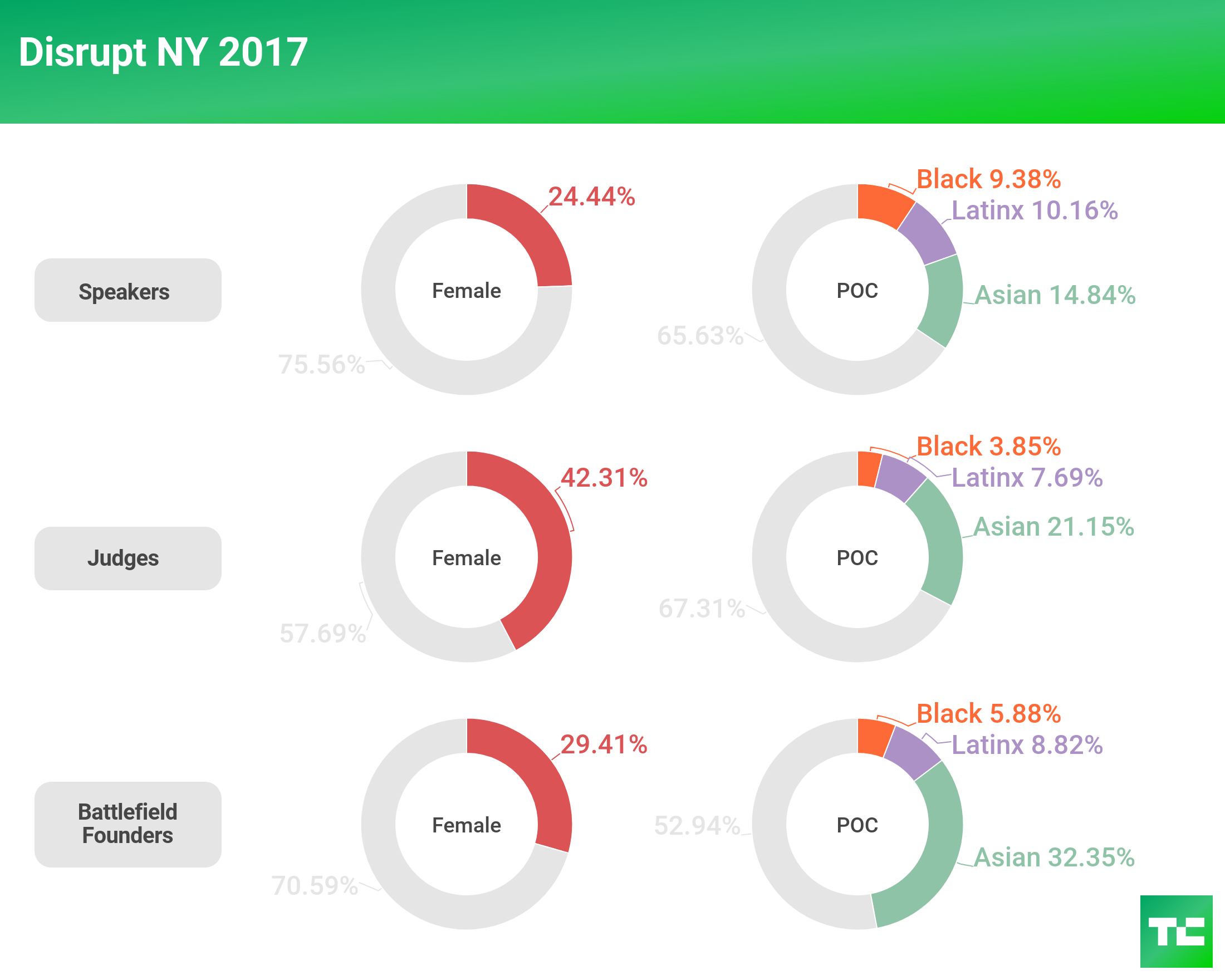 The 2017 TechCrunch Include Progress Report