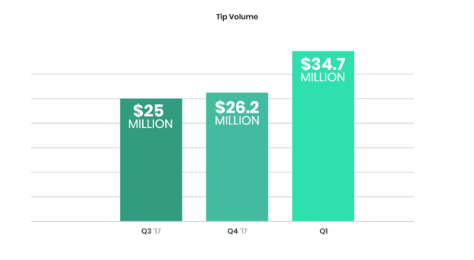 Twitch solidifies its lead with viewership up 21% in Q1, while YouTube Gaming drops tipping volume