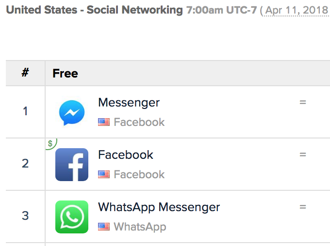 "top social apps - Zuckerberg claims competition from ""8 social apps"", but Facebook owns 3 – TechCrunch"