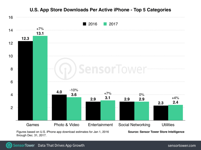 us iphone downloads per device 2017 - U.S. iPhone users spent 23% more in apps in 2017, have an average of 45 apps installed – TechCrunch