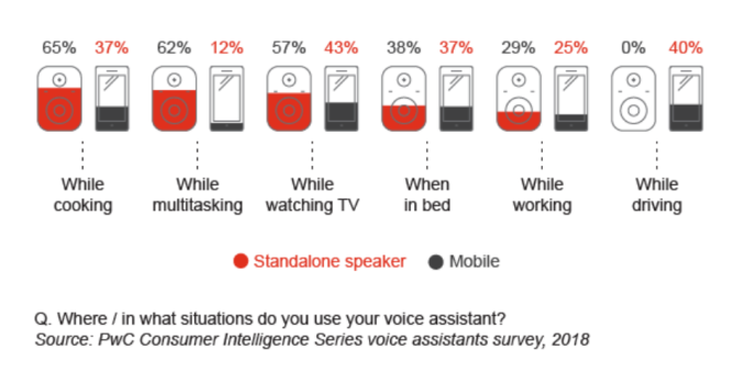 Younger consumers adopt voice technology faster, but use