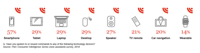 Younger consumers adopt voice technology faster, but use voice assistants less, report claims