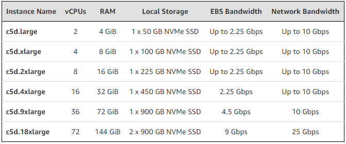 AWS adds more EC2 instance types with local NVMe storage