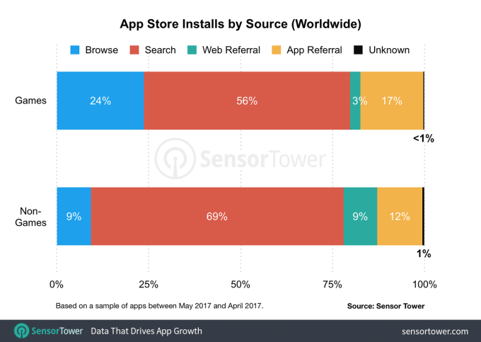 Apple's App Store redesign improved app discovery, report finds app store installs by source