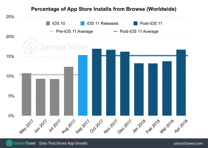 Apple's App Store redesign improved app discovery, report finds app store installs from browse