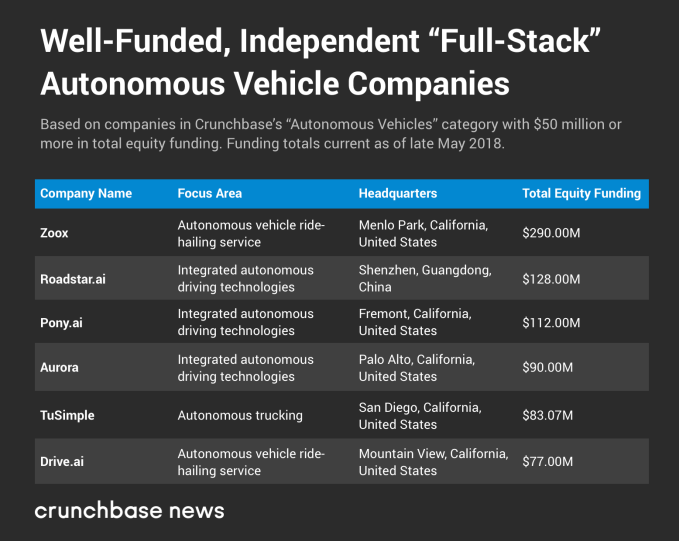 The well-funded startups driven to own the autonomous vehicle stack autonomous full stack tc fix