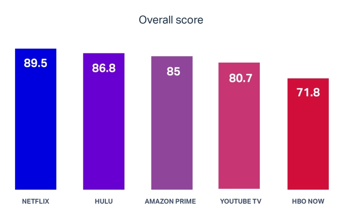 Subscription video services' recommendations aren't working, study claims chart overall score