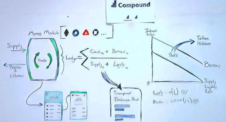 Techmeme: Compound, a startup that's building a money market