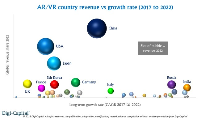China could beat America in AR/VR long-term