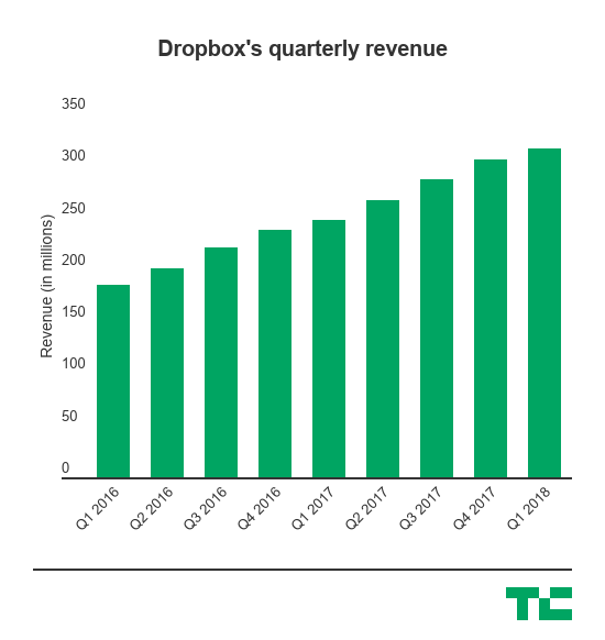 Dropbox reports $316M in revenue and beats expectations for its first quarterly check-in with Wall Street
