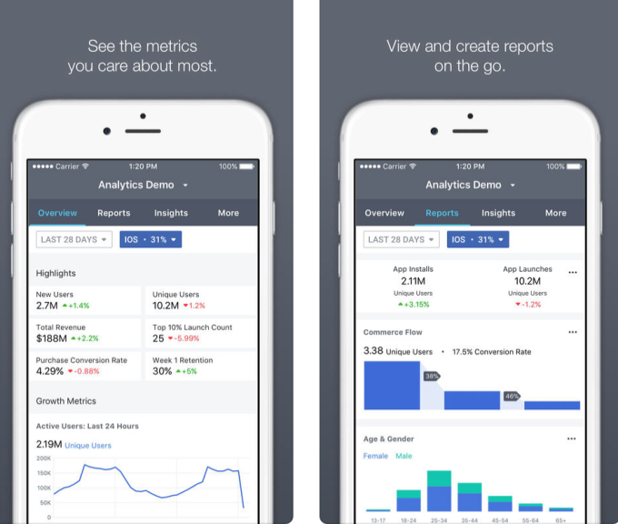 Facebook launches commerce 'Analytics' app | TechCrunch