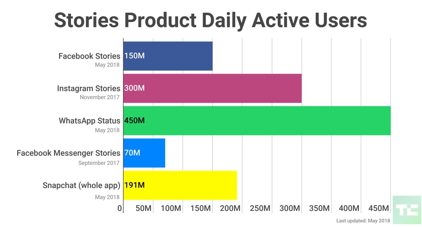 Количество ежедневыхактивных пользователей Stories в различных приложениях