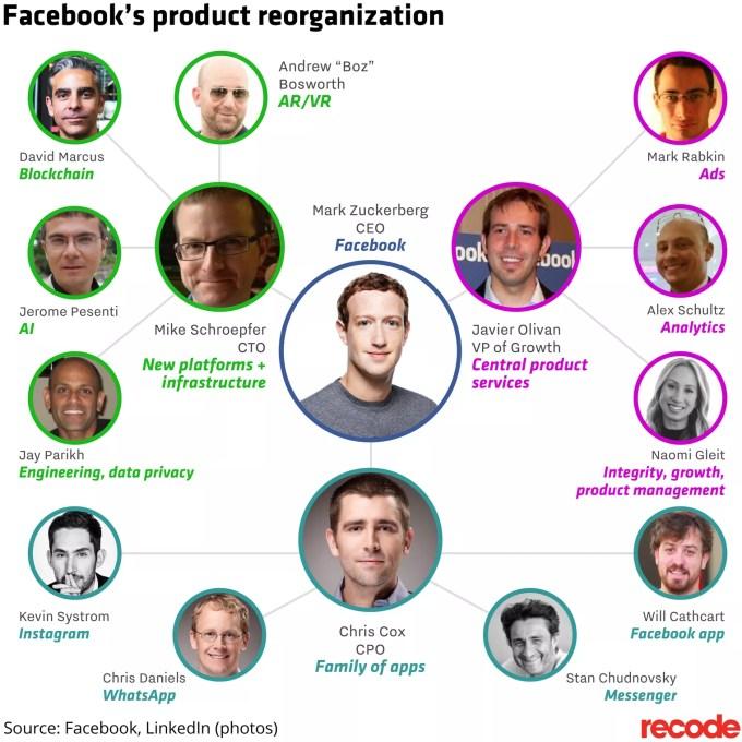 Facebook United