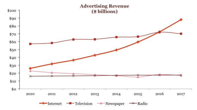 IAB says online advertising grew to $88B last year — more spending than TV