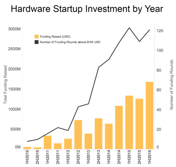 The many twists and turns of hardware