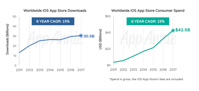 iOS App Store has seen over 170B downloads, over $130B in revenue since July 2010