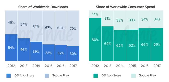 iOS App Store has seen over 170B downloads, over $130B in revenue
