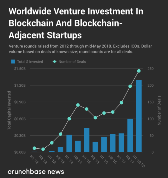 With at least $1.3 billion invested globally in 2018, VC funding for blockchain blows past 2017 totals