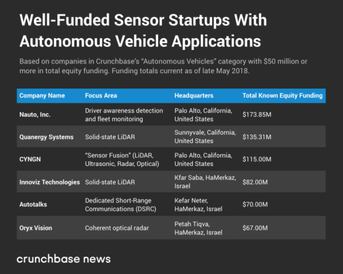 The well-funded startups driven to own the autonomous vehicle stack jason two2